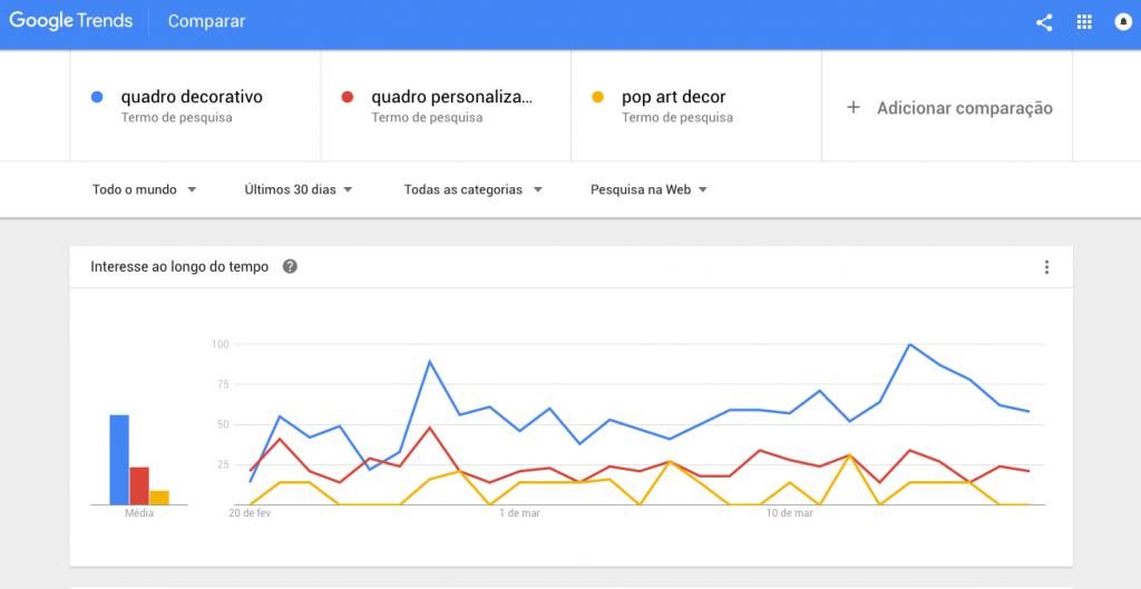 Keywords-Google-Trends