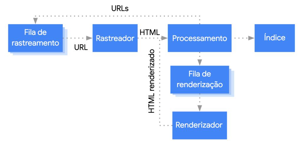 Blog - SEO e Google - Googlebot crawler
