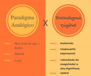 analógico-versus-digital