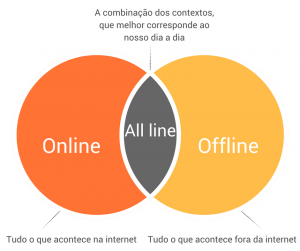 Contexto-alline