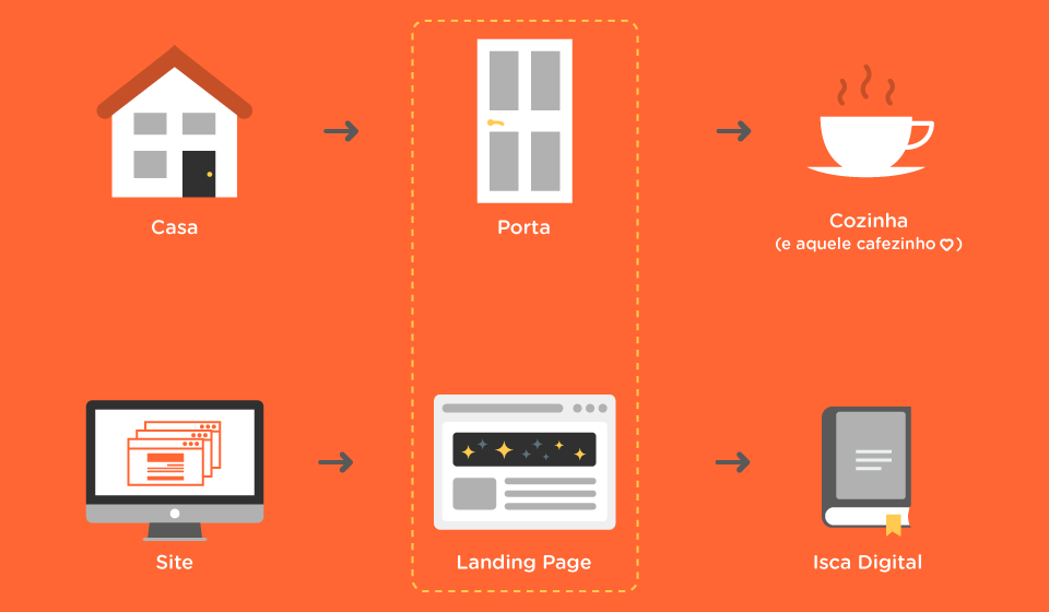 Otimifica_Blog_Imagem_LandingPage