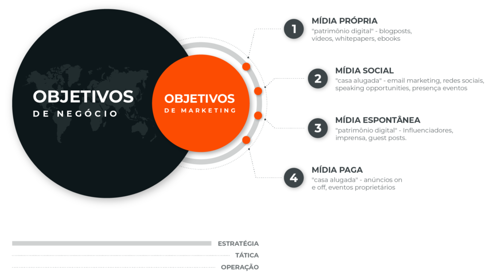 Conexão entre objetivos de negócio e objetivos de marketing no INBOUNDPR