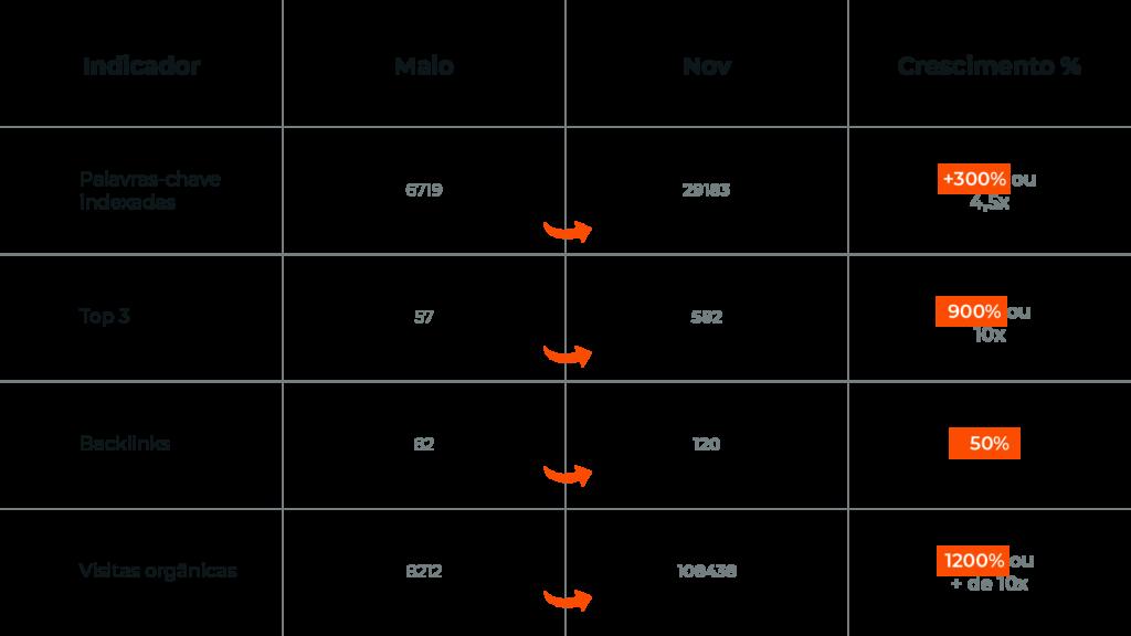 Tabela de Resultados - Case Nilo Frantz