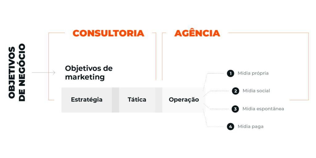 Diferença Consultoria e Agência