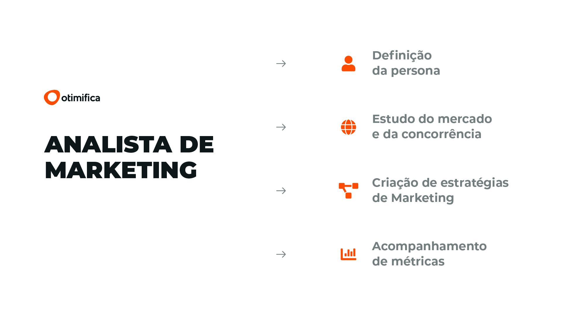 Analista de Marketing - Funções