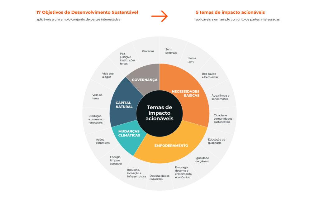 ESG - 5 temas de impacto acionáveis