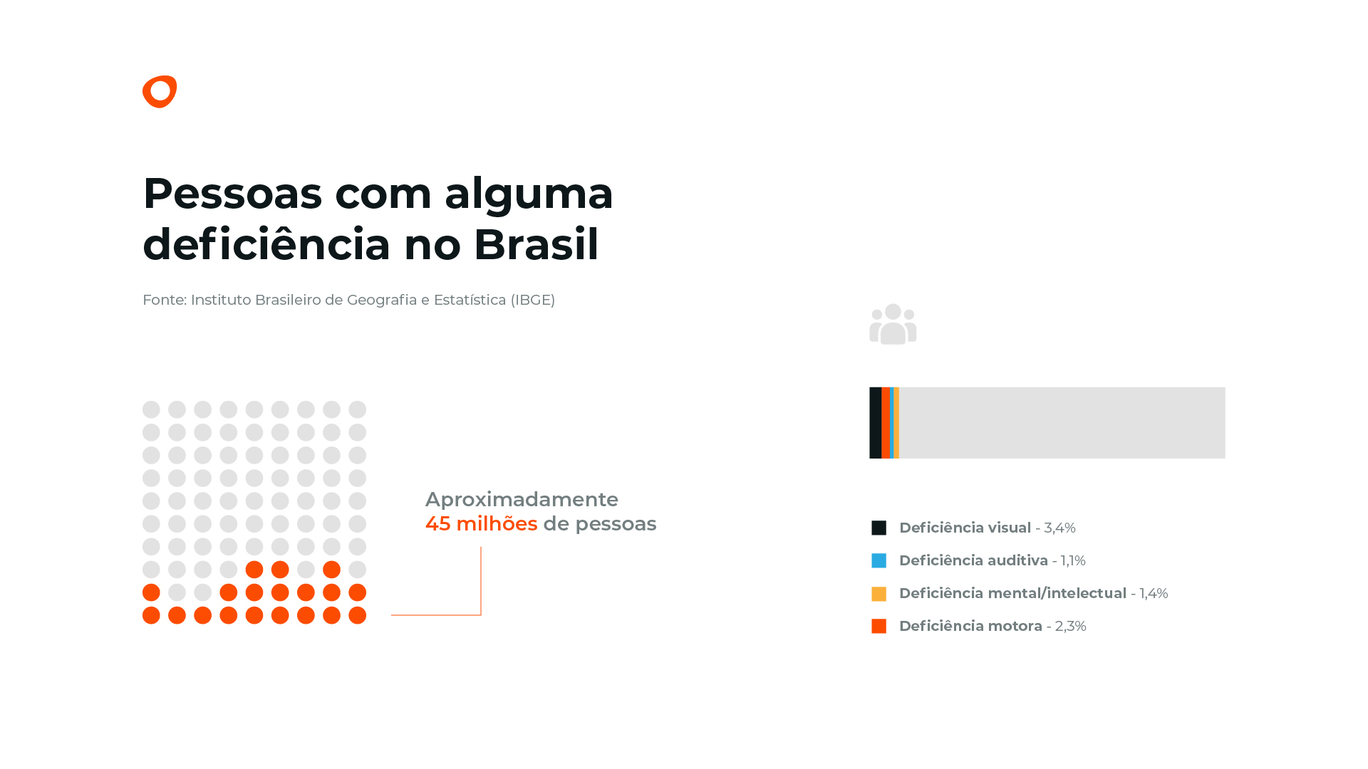 Acessibilidade digital - Pessoas com deficiência no Brasil