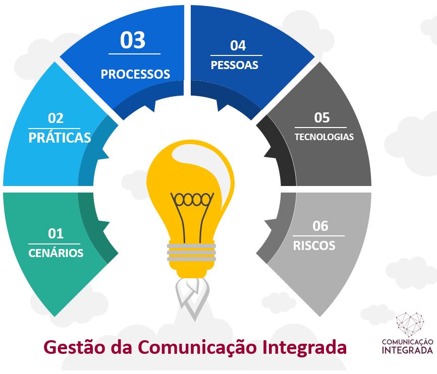 Mapa da comunicação integrada - Gestão da comunicação integrada