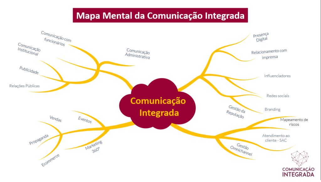 Mapa da Comunicação Integrada - Mapa mental